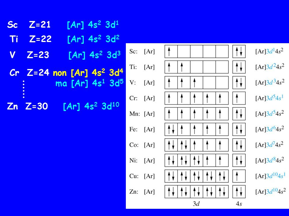 …… Sc Z=21 [Ar] 4s2 3d1 Ti Z=22 [Ar] 4s2 3d2 V Z=23 [Ar] 4s2 3d3